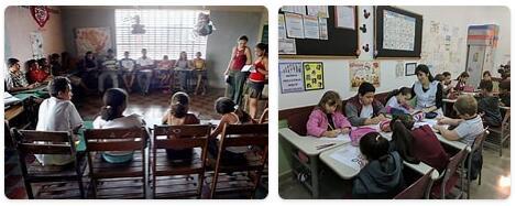 Brazil Schooling