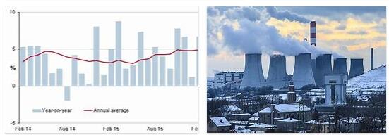 Poland Economy - Industries and Services